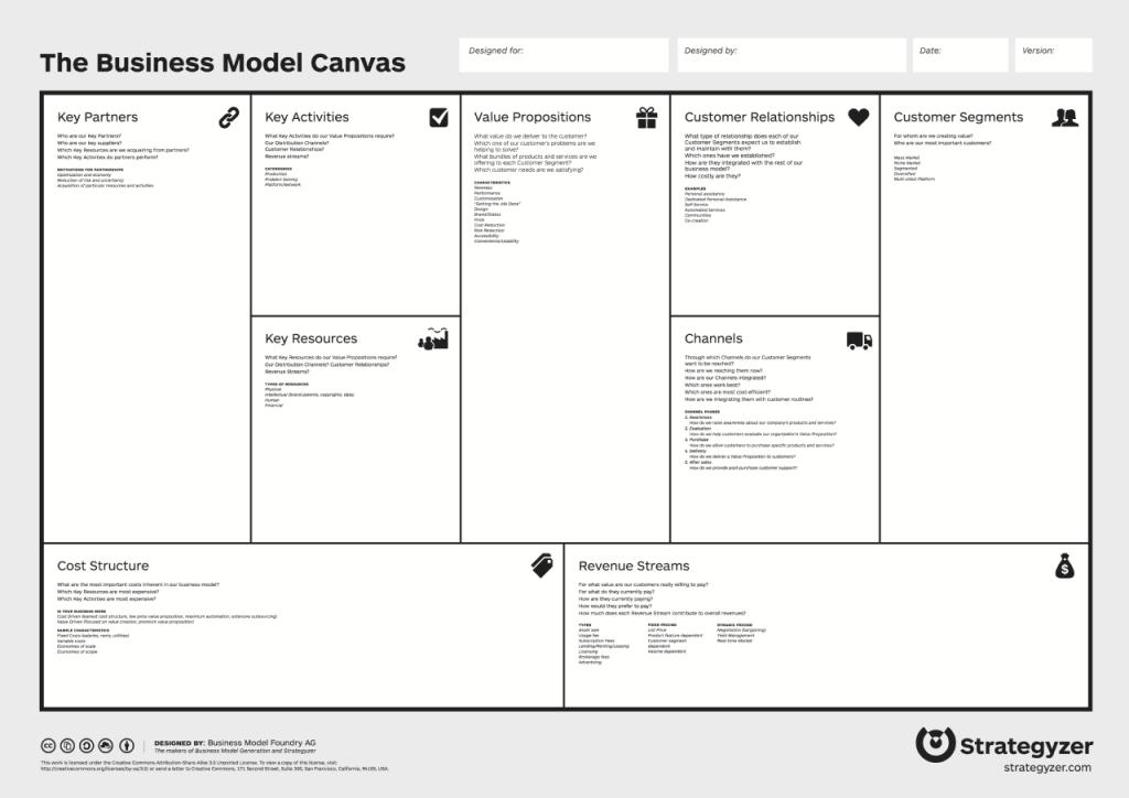 Der Business Model Canvas zur Entwicklung für ein Geschäftsmodell