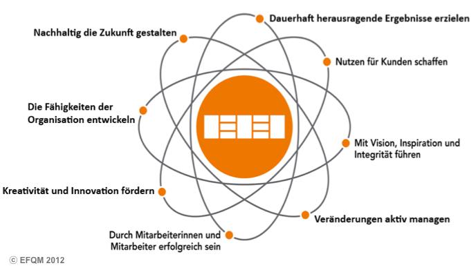 EFQM-Modell: Die Grundkonzepte der Excellence