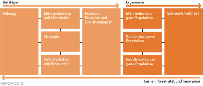 EFQM-Modell: Das Kriterienmodell