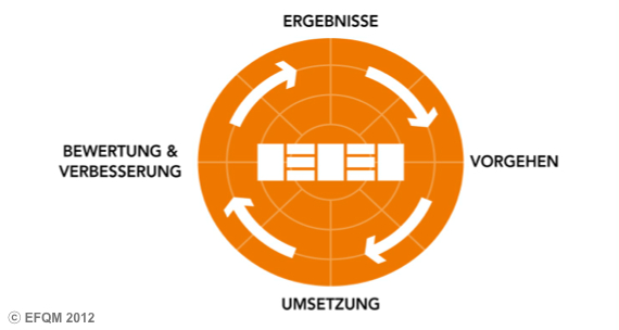 EFQM-Modell: Die RADAR-Logik